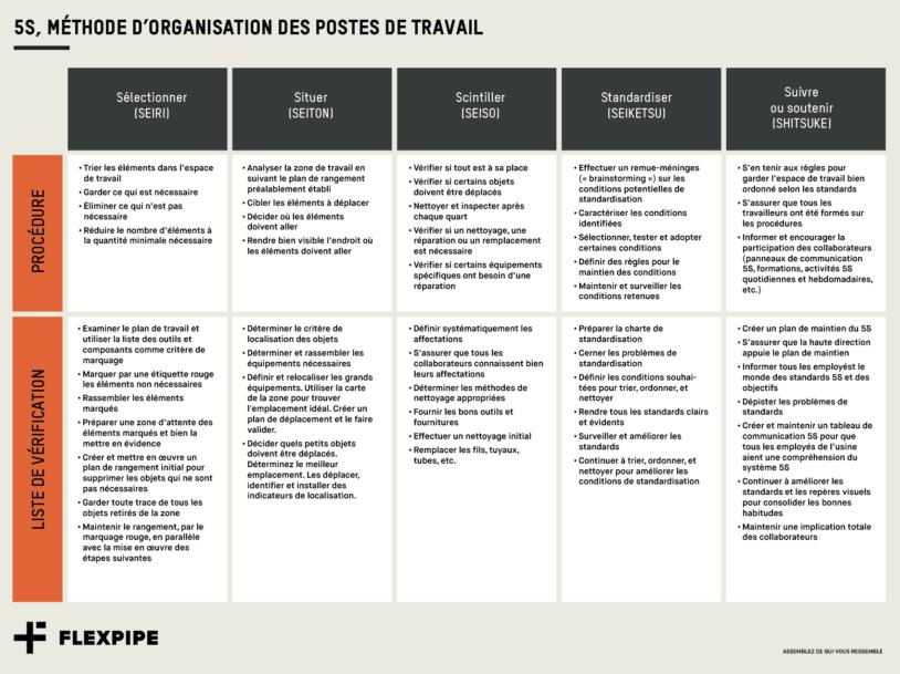 5S, Méthode d'organisation des postes de travail