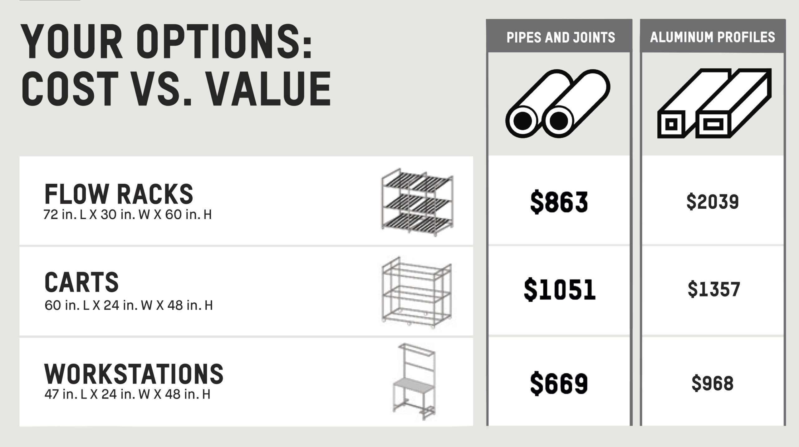 Chart showing the different prices for the same structures, in aluminum or pipes