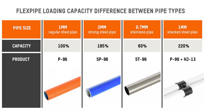 Chart showing Flexpipe's tubes capacity