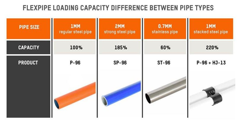 Flexpipe loading capacity difference between pipe types