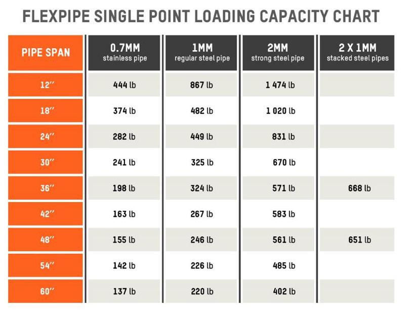 Flexpipe single point loading capacity chart