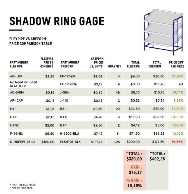 Shadow ring gage - Flexpipe vs Creform price comparison table, Creform alternative