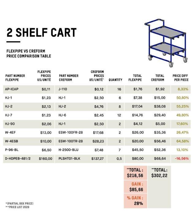 2-shelf cart - Flexpipe vs Creform price comparison table, Creform alternative