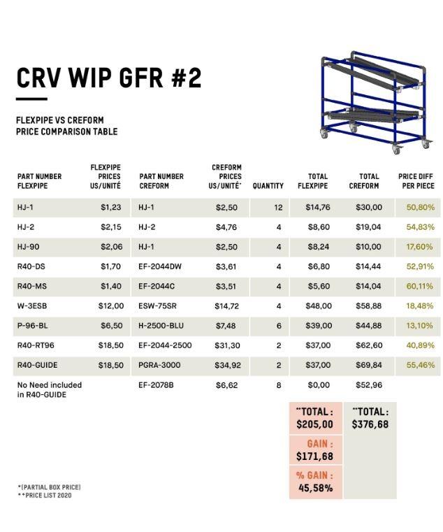 Flowrack WIP - Flexpipe vs Creform price comparison table, Creform alternative