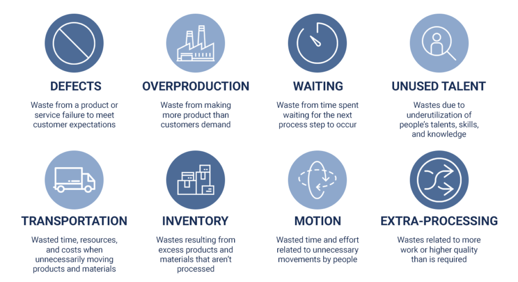 8 manufacturing wastes according to TPS system