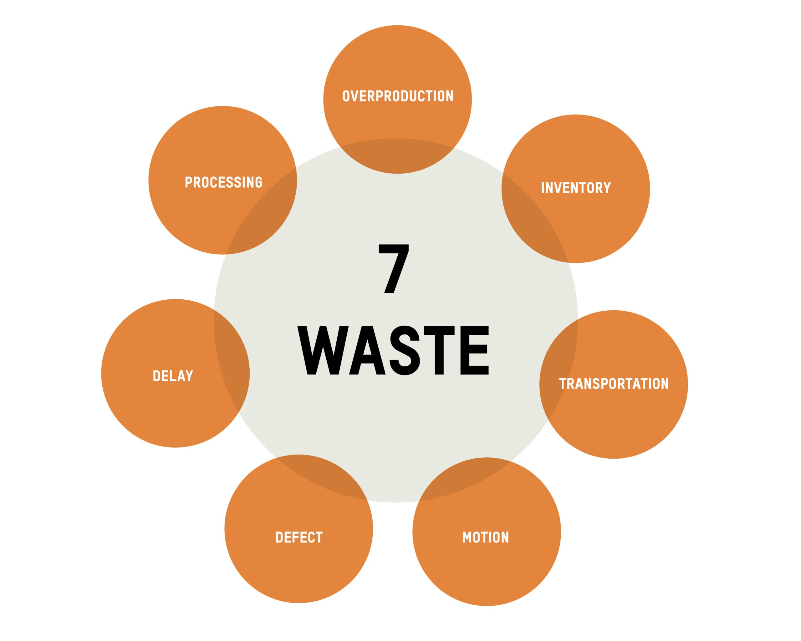 One of the eight types of waste identified in lean methodology, motion waste is any movement during a work process that does not add value to the customer.