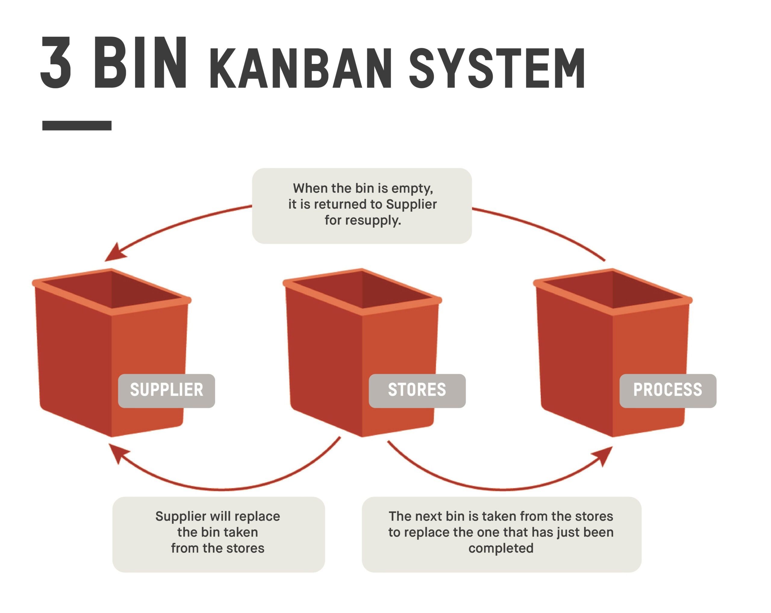 The traditional three-bin kanban system