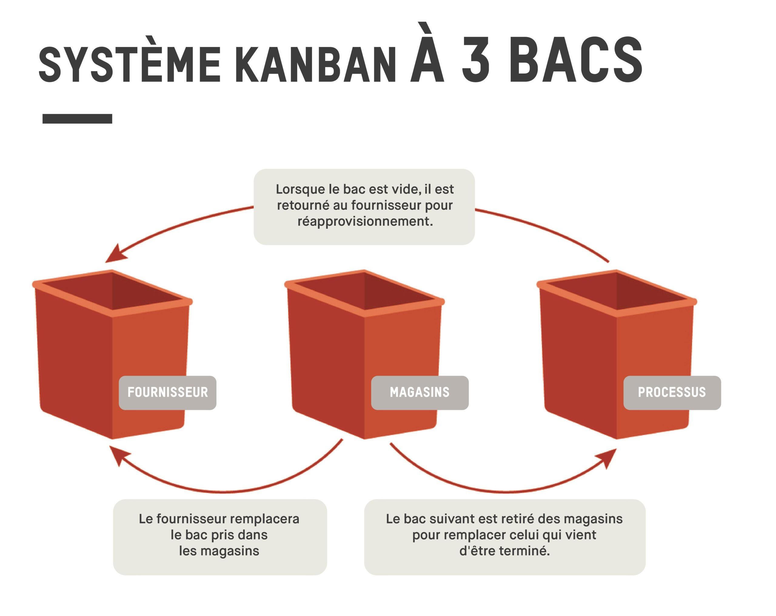 Un système kanban traditionnel.